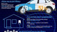 Nejprodávanější plug-in hybrid v Evropě | Nejprodávanější plug-in hybrid v Evropě